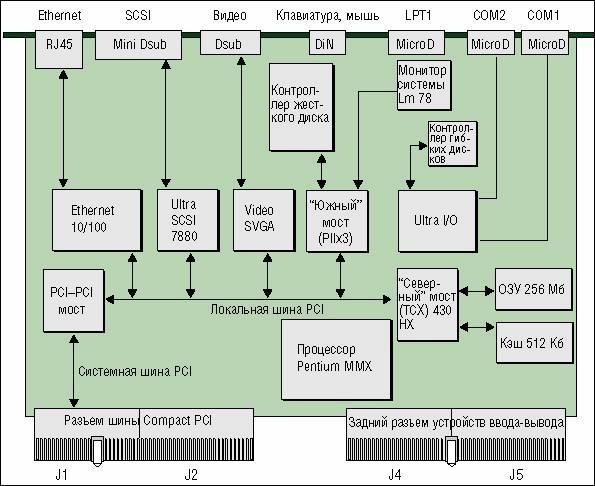 Блок-схема промышленного