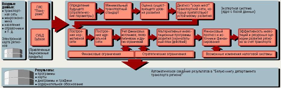 Экспертные системы в