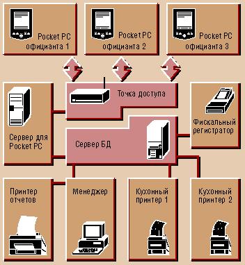 Схема движения информации в