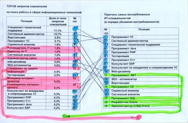 Программист 1с спрос и предложение 1с установка параметров сеанса