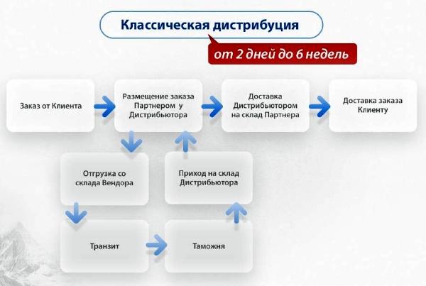 """alt=""""Генеральный дистрибьютор"""""""