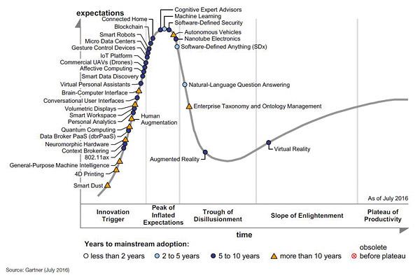 Основные тенденции и новые технологии 2016 (источник: Gartner)