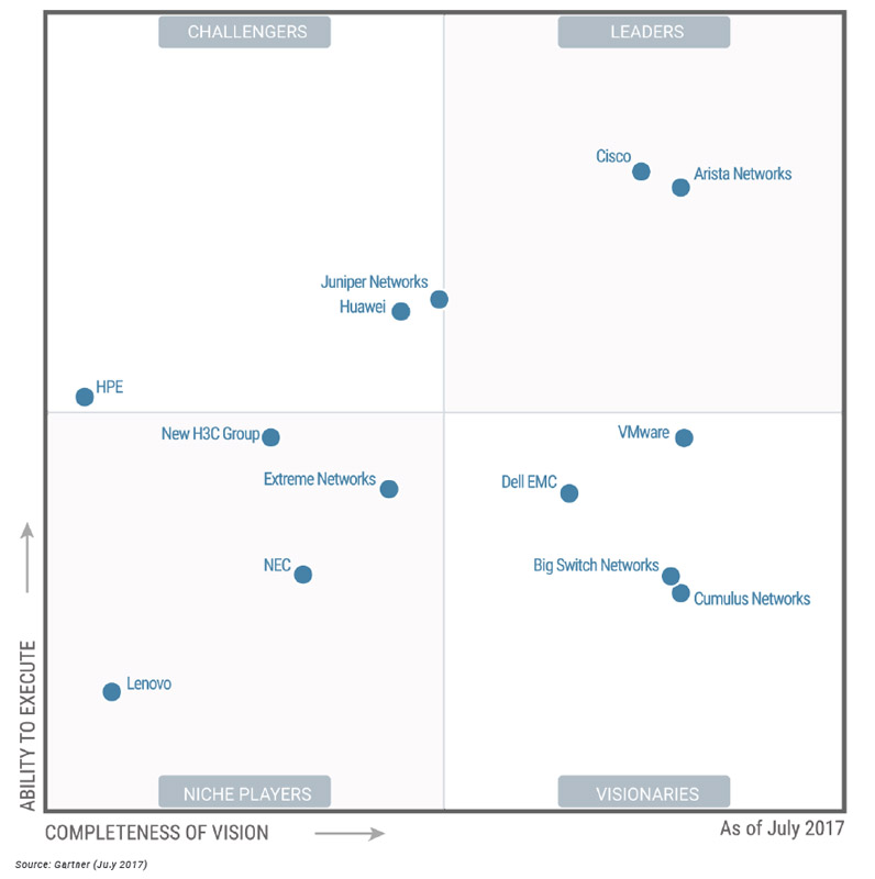 Magic Quadrant 2017 for Data Center Networking (источник: Gartner, июль 2017)
