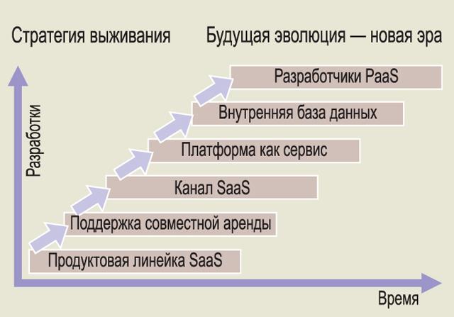 Эволюция подходов заказчиков к приобретению ERP-систем