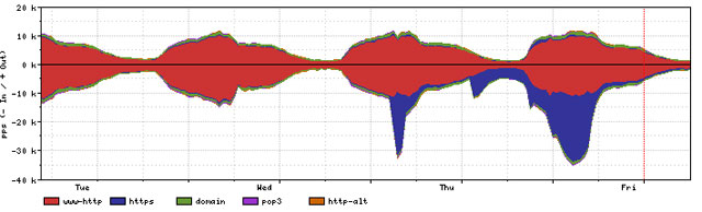 Рис. 5. Та же атака на истощение ресурсов (SYN flood на сервис HTTPS), но график отражает количество запросов (число пакетов, переданных в секунду, pps)