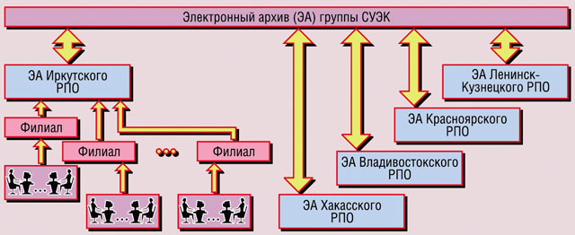 de5e0d1e11a0 Структура электронного архива в группе компаний СУЭК