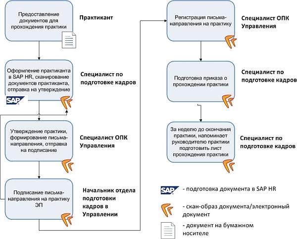 """Автоматизация кадрового делопроизводства Пример автоматизации бизнес процесса """"Управление документами по производственной практике"""" с интеграцией Нr sap hr и ecm систем directum для крупной"""