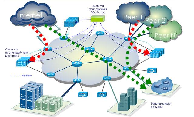 Рис. 7. Перенаправление трафика атаки на системы фильтрации