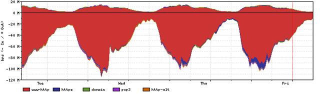 Рис. 4. Пример DoS-атаки на истощение ресурсов (SYN flood на сервис HTTPS) — по вертикали объем трафика (биты в секунду, bps)