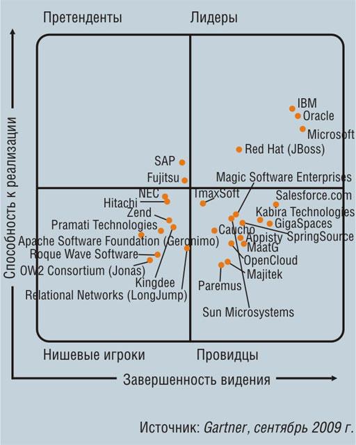 Магический квадрант для серверов приложений масштаба предприятия