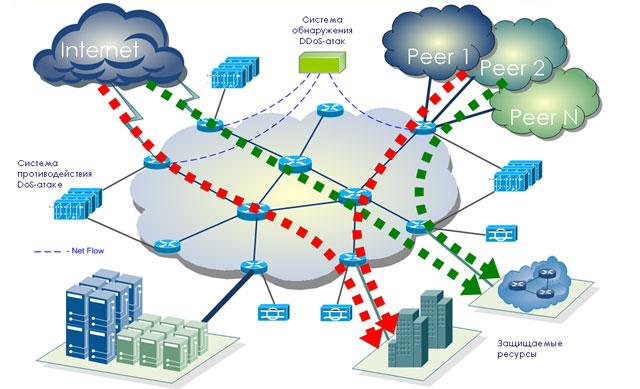 Рис. 6. Обнаружение DDoS-атаки аналитической системой