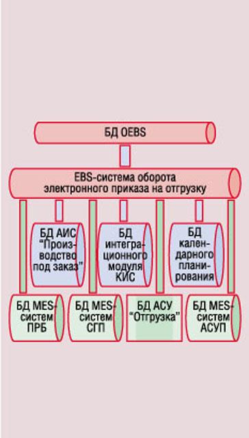 Схема информационных потоков корпоративной системы управления оборота электронного приказа.