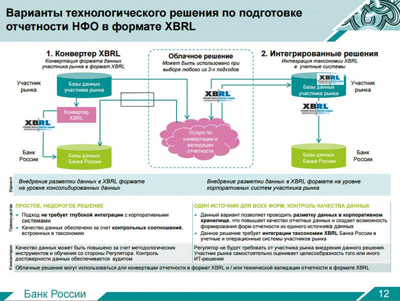 Электронные форматы отчетности образец заполнения заявления р21001 на регистрацию ип 2019