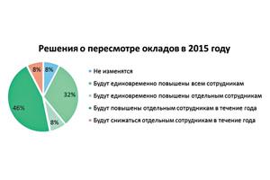 Средняя заработная плата в Москве в 2 16 году - bs-life ru