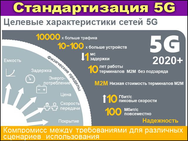 history of the 3g technology