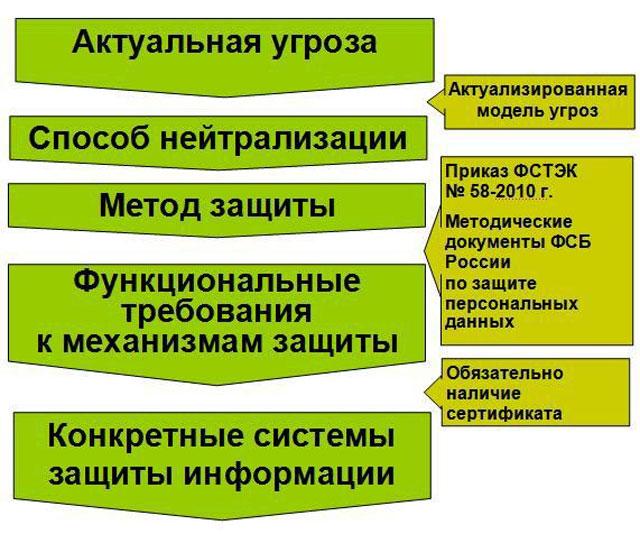 сертификация системы защиты персональных данных