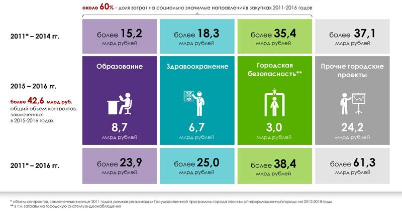 Москва инвестировала практически  млрд  руб.  вотечественный софт