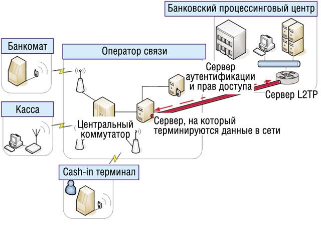Схема подключения банкомата или терминала самообслуживания через...
