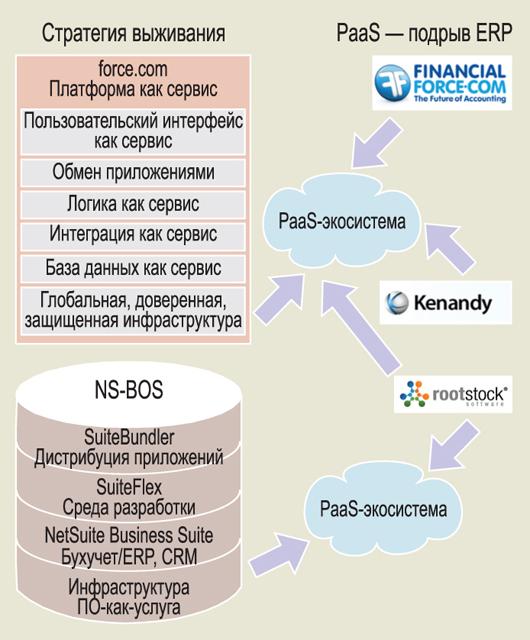 Платформы перезапускают конкуренцию на рынке ERP