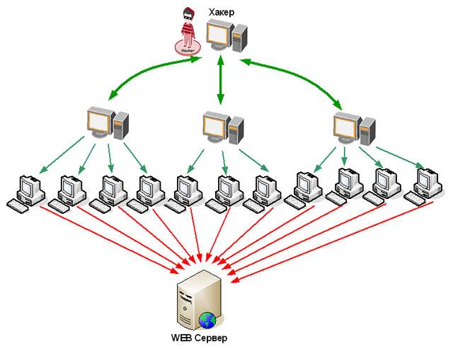 Рис.1. Структура DDoS-атаки