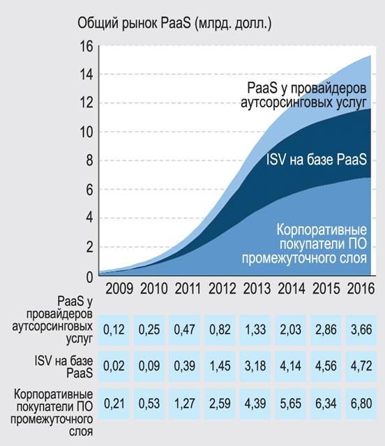 Прогноз Forrester: глобальные расходы на PaaS по сегментам рынка в 2009—2016 гг