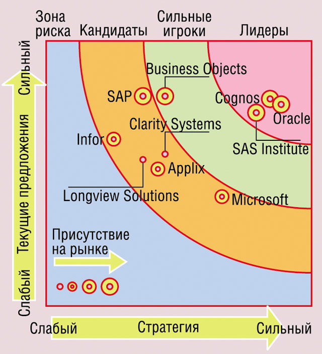 Рис. 2. Ситуация на рынке Business Performance Solutions (Forrester, 2007, IV квартал)