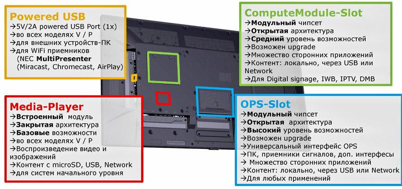 Новые широкоформатные мониторы NEC для рынка Digital Signage