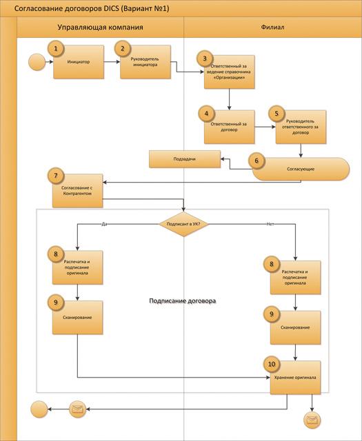 Схема согласования договора