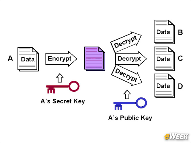 public key cryptography Public-key cryptography, also called asymmetric cryptography, is a communication where people exchange messages that can only be read by one another.