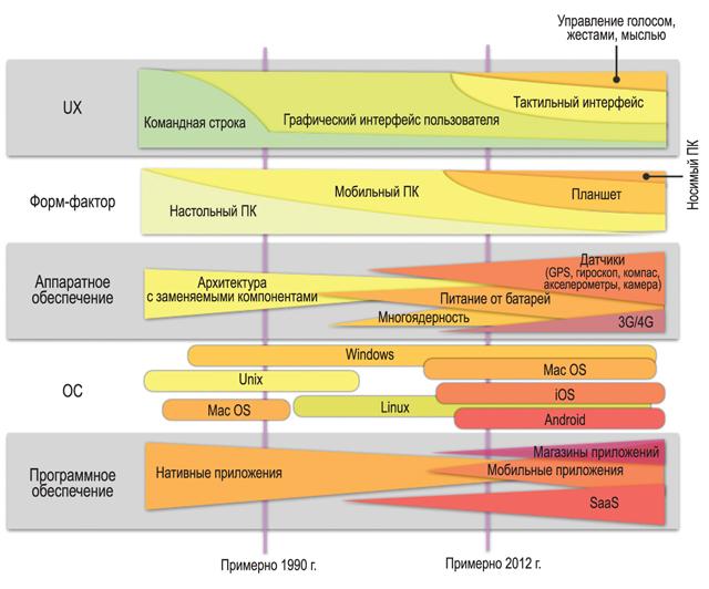 Трансформация ландшафта пользовательских вычислений