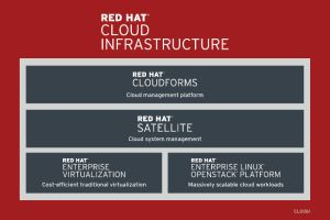 Red Hat ����������� � �������� ���������