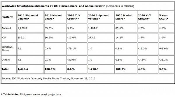 Вследующем году мировые поставки 4G-смартфонов возрастут на21,3%