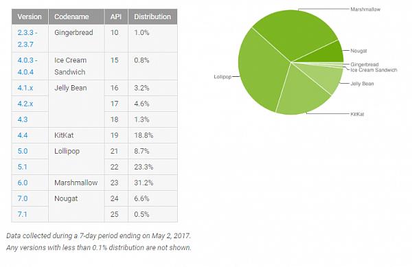 Самая свежая версия андроид применяется в7% устройств
